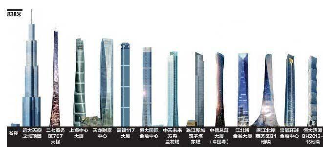 中国摩天楼排行,2017中国第一高楼排名(上海中心大厦632米)