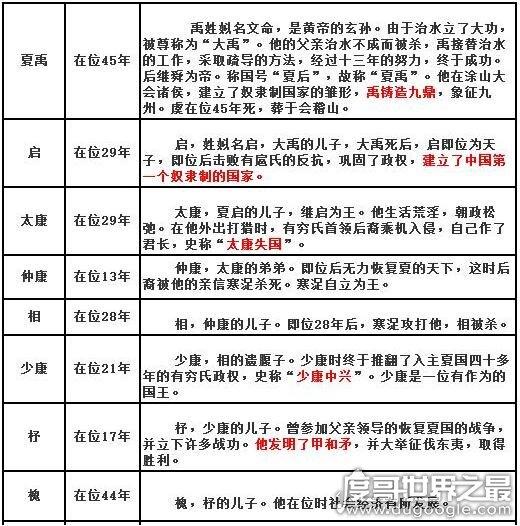 夏朝皇帝列表及简介,中国第一个朝代是否存在之争议
