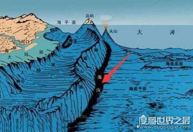 世界十大最深海溝,波多黎各海溝的9219米只能排第8位