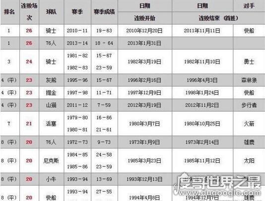 nba最长连败 湖人16连败不算啥,NBA最长连败纪录26连败(骑士队所创)
