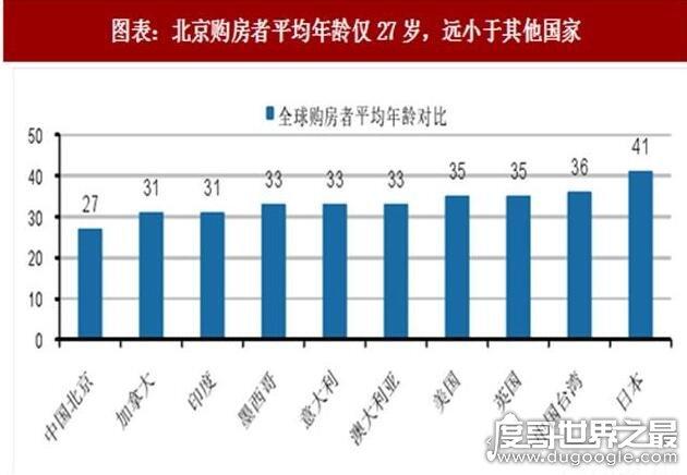 """2018购房者平均年龄仅29.5岁,房子已成""""结婚""""的必要条件"""