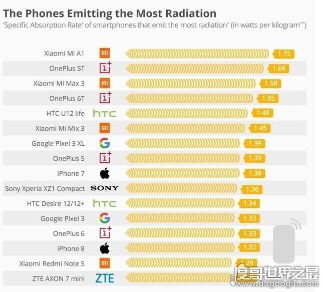 国内手机辐射排行榜,小米A1获最高辐射称号(三星最低)