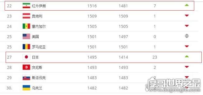 2019最新fifa世界排名,比利时第一(中国男足排72/女足16)