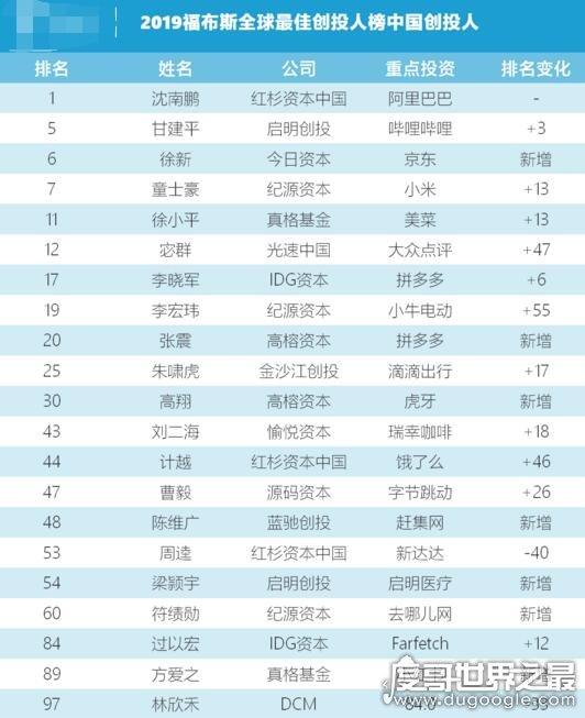 2019福布斯全球第一创投人公布,红杉资本中国沈南鹏登顶