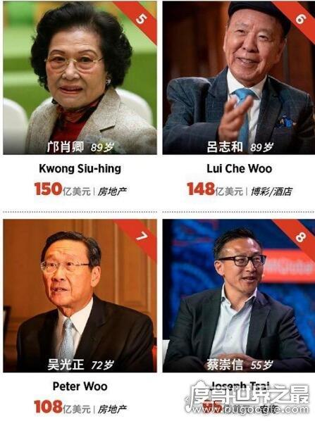 """2019中国香港十大富豪排名,李嘉诚连续21年蝉联""""首富""""称号"""