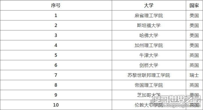 2019qs世界大学排名出炉,清华17北大39(中国6所高校进前100)