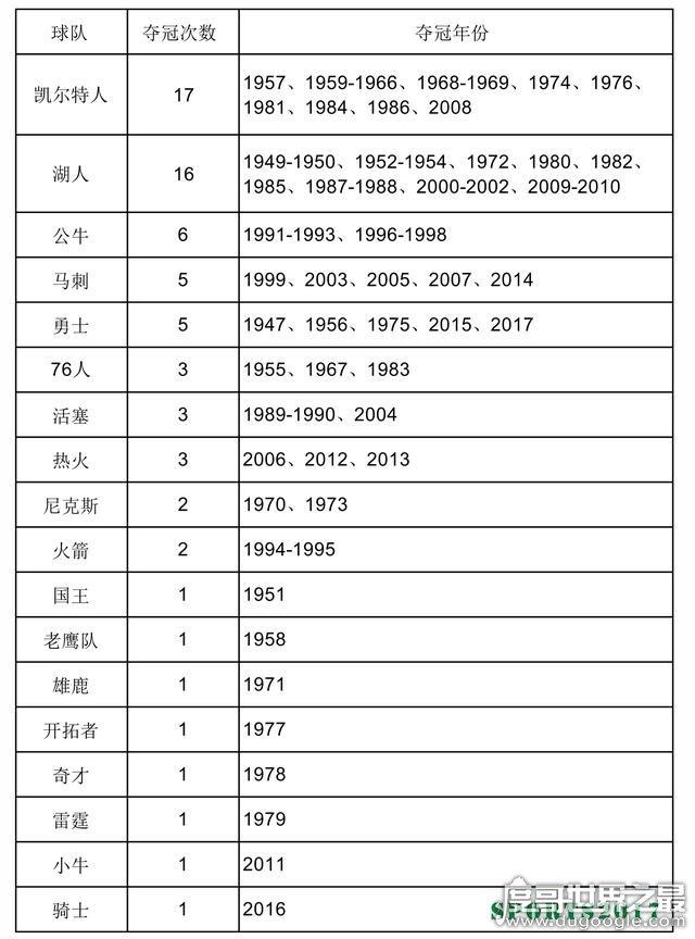 nba历届总冠军,夺冠次数最多是凯尔特人队(达17次之多)