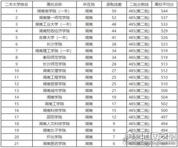 湖南十大垃圾二本,2018湖南二本大学排名(第一湖南商学院)