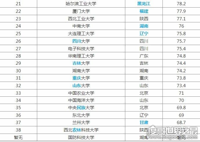 """十所最垃圾的985大学,2019年39所985院校排名(不存在""""垃圾"""")"""