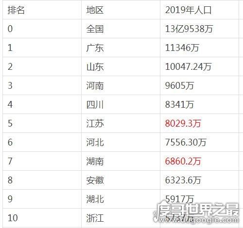 2019中国人口密度排名,广东省以1亿1346万人排第一