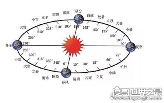 为什么四年一闰而百年不闰呢,一般世纪闰年必须是400的倍数