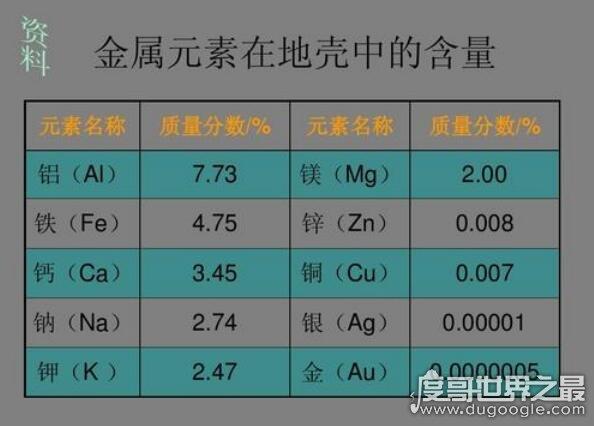 地壳中含量最多的金属元素,铝占地壳总量7.73%(比铁高一倍多)