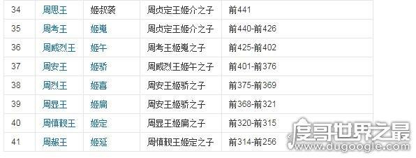 周朝历代皇帝列表,两周一共有37位国君(共享国791年)