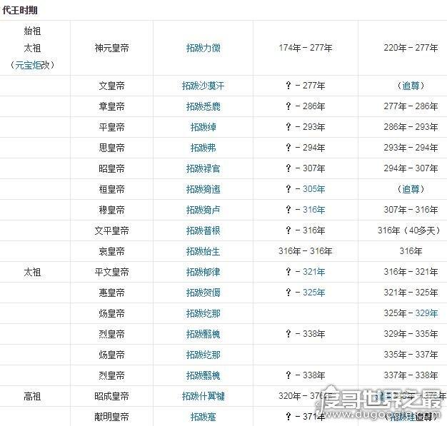 北魏皇帝列表及简介,不加上追尊先祖有23任皇帝(多数都很短命)