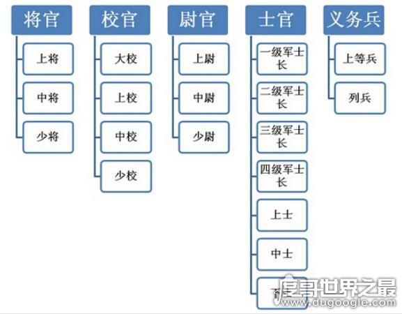 中国军衔等级排名,教你区分军人军衔和等级(内含军衔等级标识)