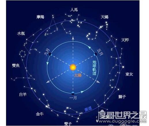 世界上有多少个星座,共有88个星座(十二星座属于黄道星座)